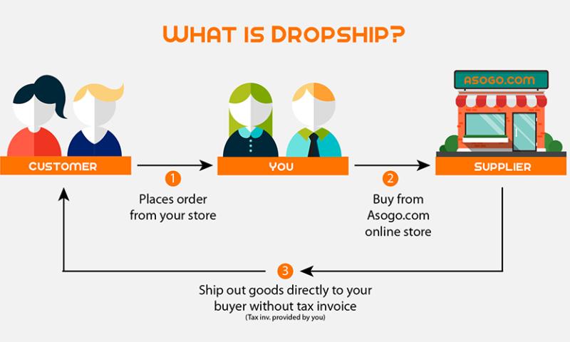 """Dropshipping – idealny dla """"małych"""""""